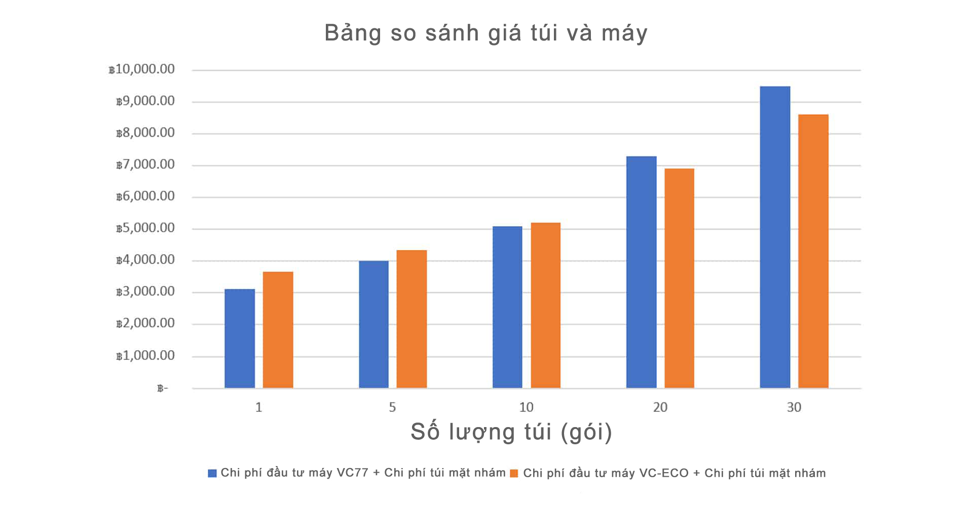 Bảng so sánh giữa-vceco-ตาราง